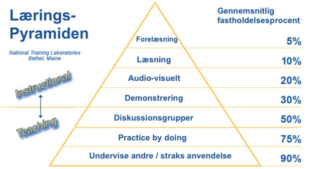 læringspyramide.jpg