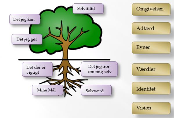 Selvværds-træet
